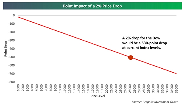 Point Impact of 2% Price Drop