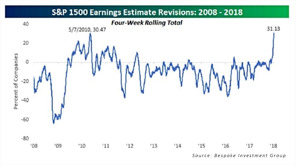 S&P 1500 Earnings Estimate Revisions