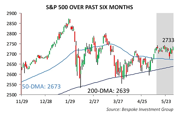 S&P 500 OVER PAST SIX MONTHS
