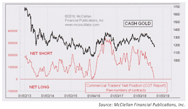 commercial traders of gold futures